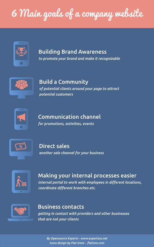 6 main goals of a company website